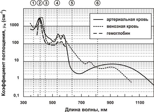 Спектр поглощения крови