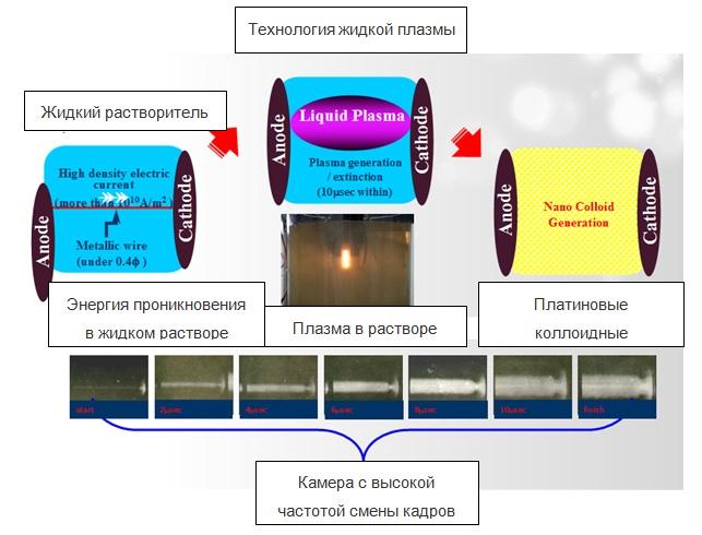 Получение платиновых коллоидных наночастиц