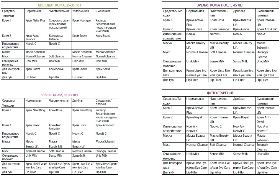 Список средств для ухода за кожей лица в домашних условиях