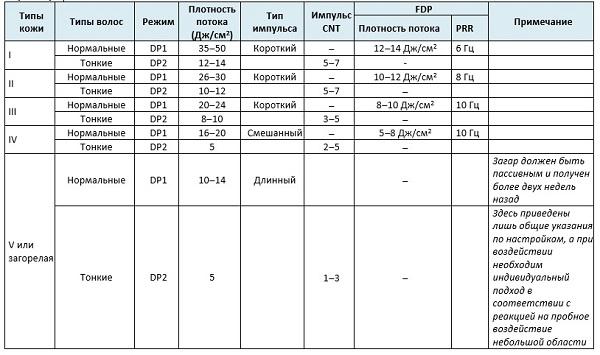 Таблица режимов для различных типов кожи и типов волос